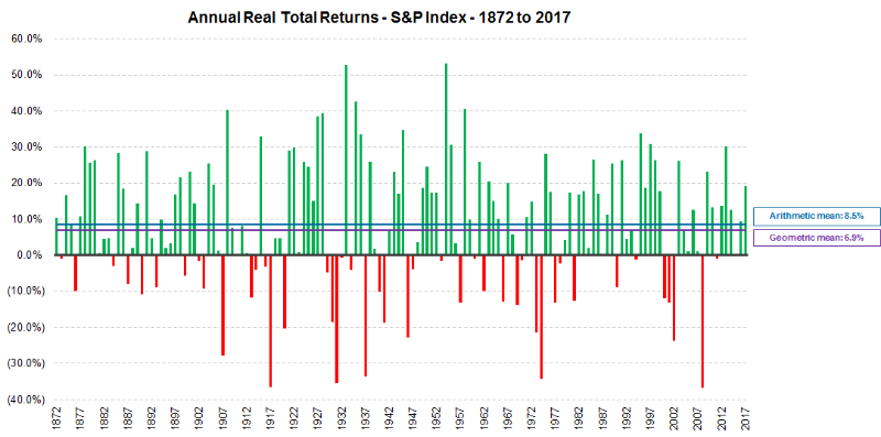 Annual Returns Of S P 500 Index